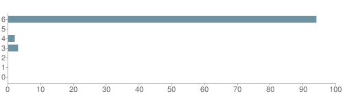 Chart?cht=bhs&chs=500x140&chbh=10&chco=6f92a3&chxt=x,y&chd=t:94,0,2,3,0,0,0&chm=t+94%,333333,0,0,10|t+0%,333333,0,1,10|t+2%,333333,0,2,10|t+3%,333333,0,3,10|t+0%,333333,0,4,10|t+0%,333333,0,5,10|t+0%,333333,0,6,10&chxl=1:|other|indian|hawaiian|asian|hispanic|black|white